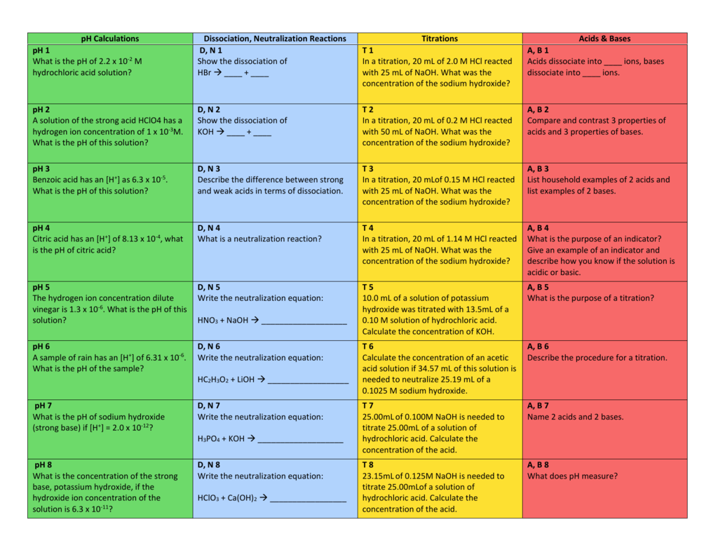 Acid Base Review squares