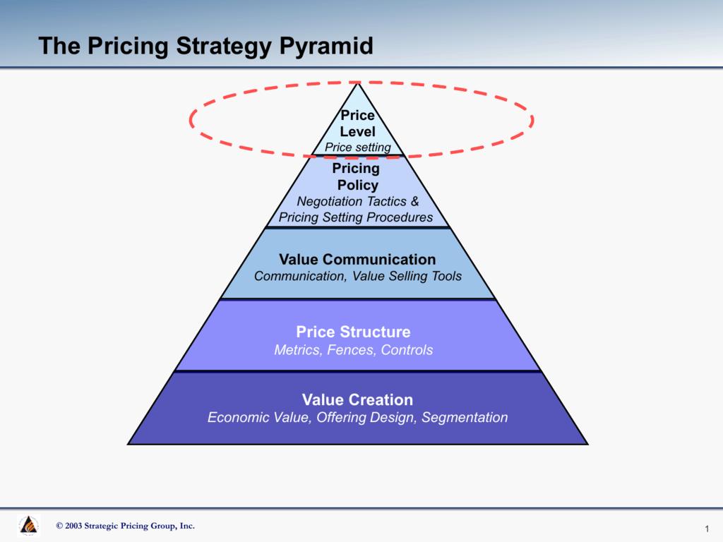 Quiz Worksheet Status Quo Pricing Strategy Study Com