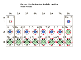 Bohr-Rutherford Diagrams of the First 20 Elements