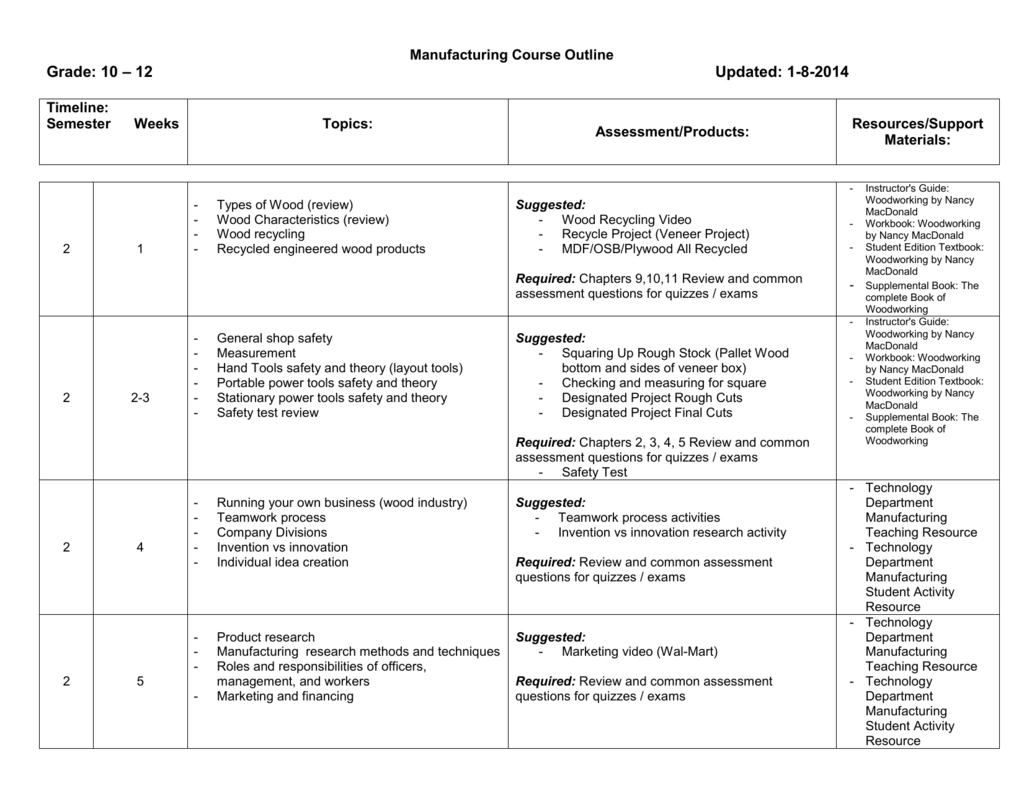 Manufacturing Course Outline