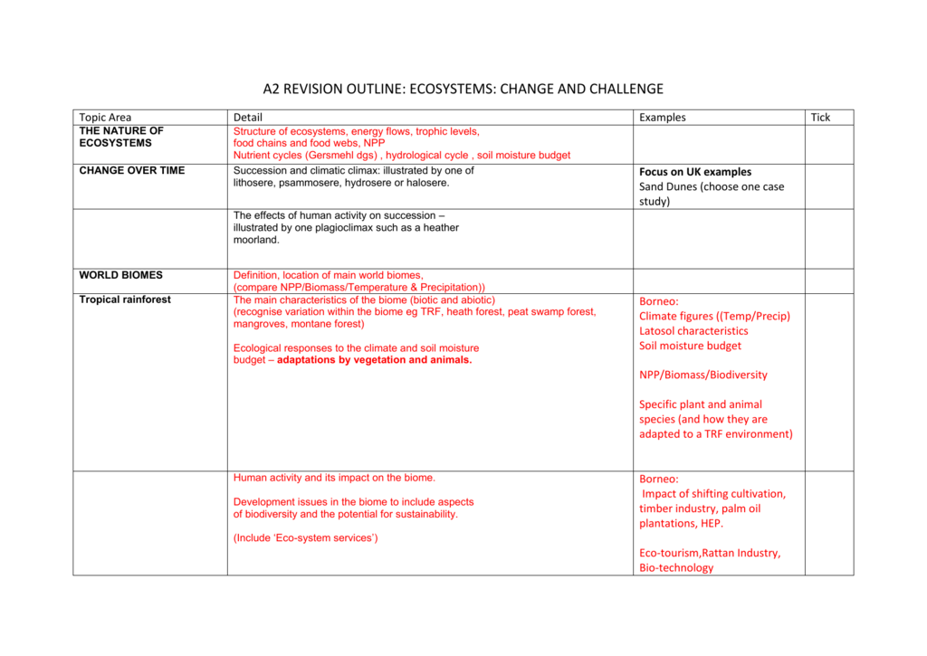 A2 ecosystems revision outline ccuart Image collections