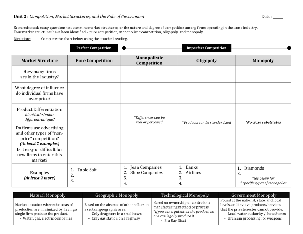 Market Structures Chart