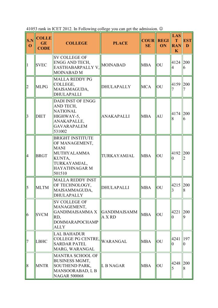 41053 rank in ICET 2012