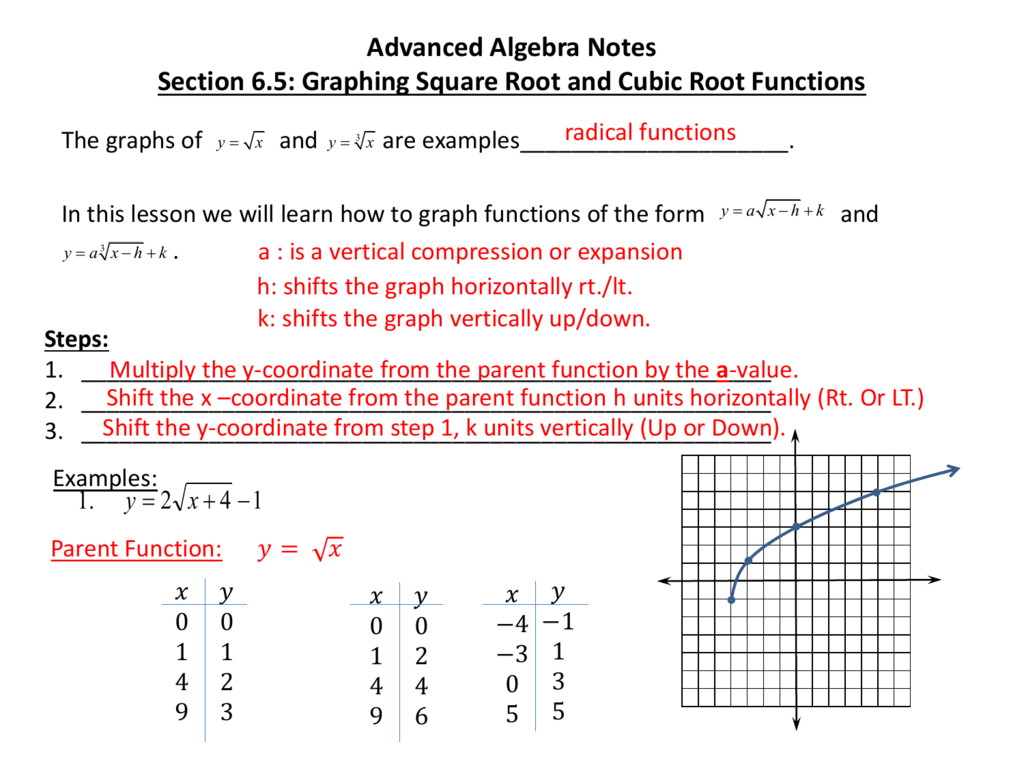 Advanced Algebra Notes Section 6 5: Graphing Square Root and