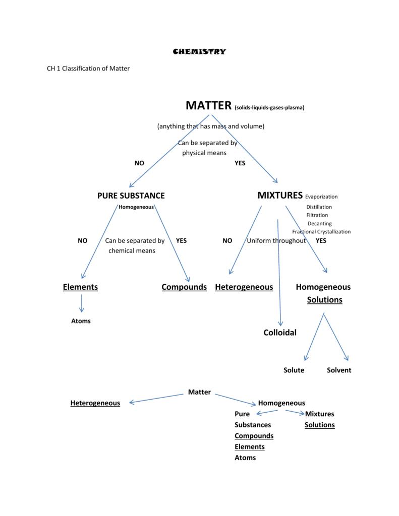 Classification of Matter Chart