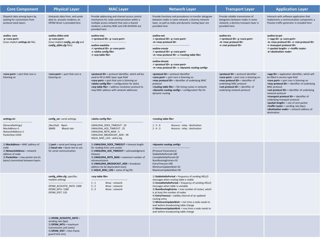 SeaLinx Protocol Overview