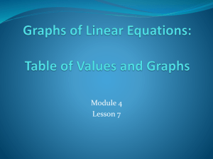 11.4: Graphs of Linear Equations