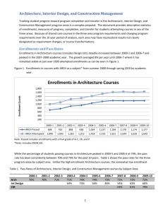 CCSF/CTE Analysis - Architecture Dept.