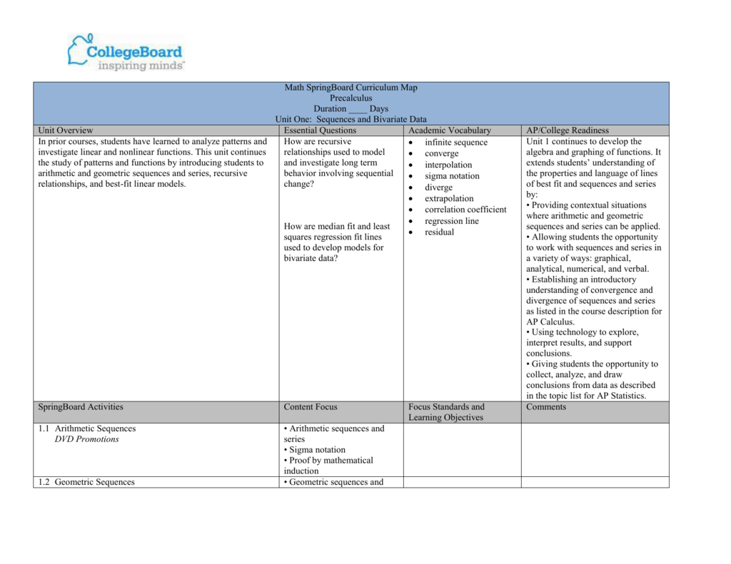 Math SpringBoard Curriculum Map Precalculus Duration ____ Days