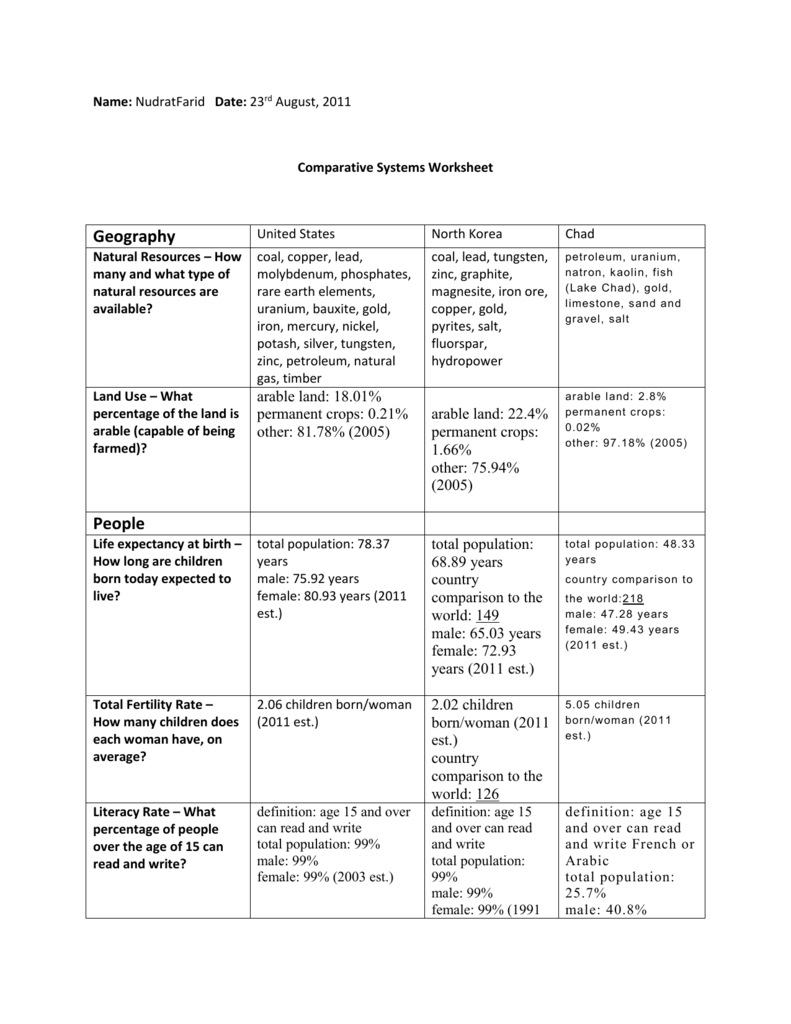 Comparative Systems Worksheet Nudrat