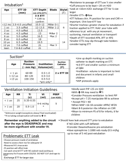 Cheat Sheet for Intubation and Ventilation