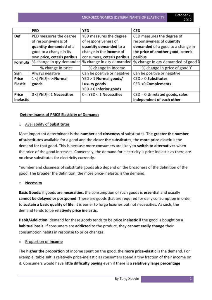 Microeconomics [Determinants of Elasticity] - 12S7F-note