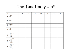 Introduction to logs and exponential functions