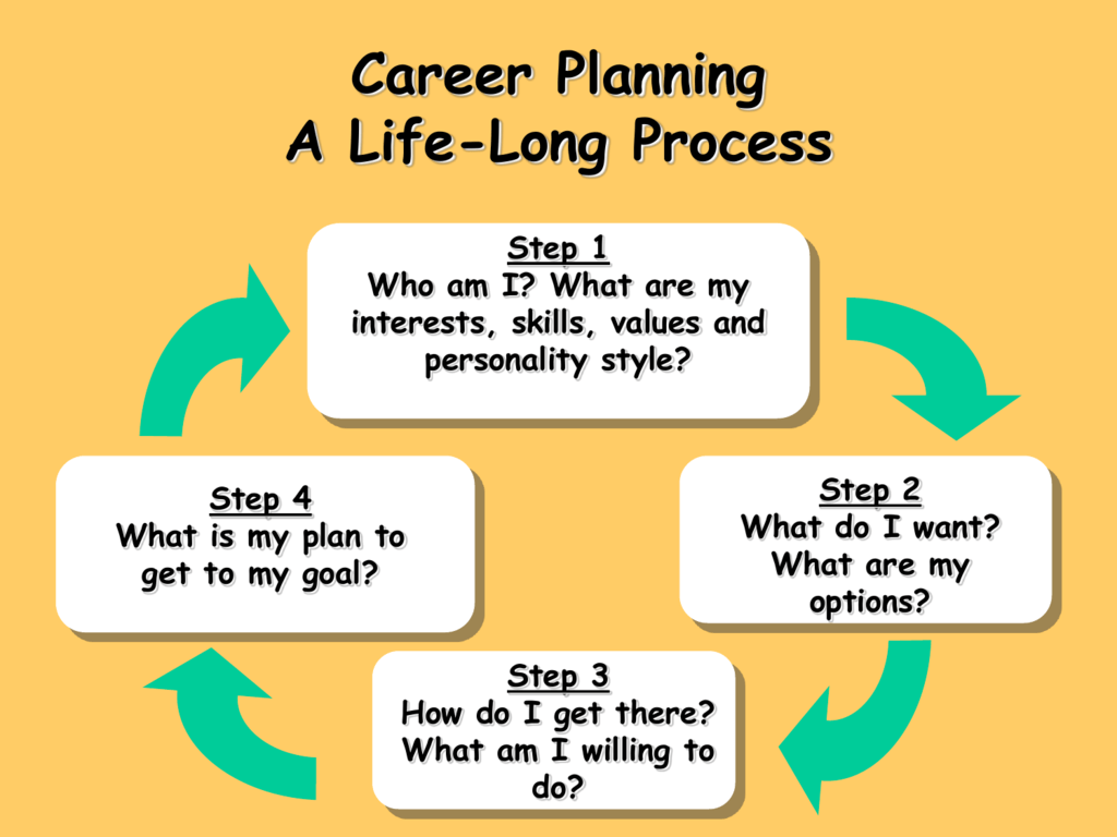 Career Planning Life Long Process