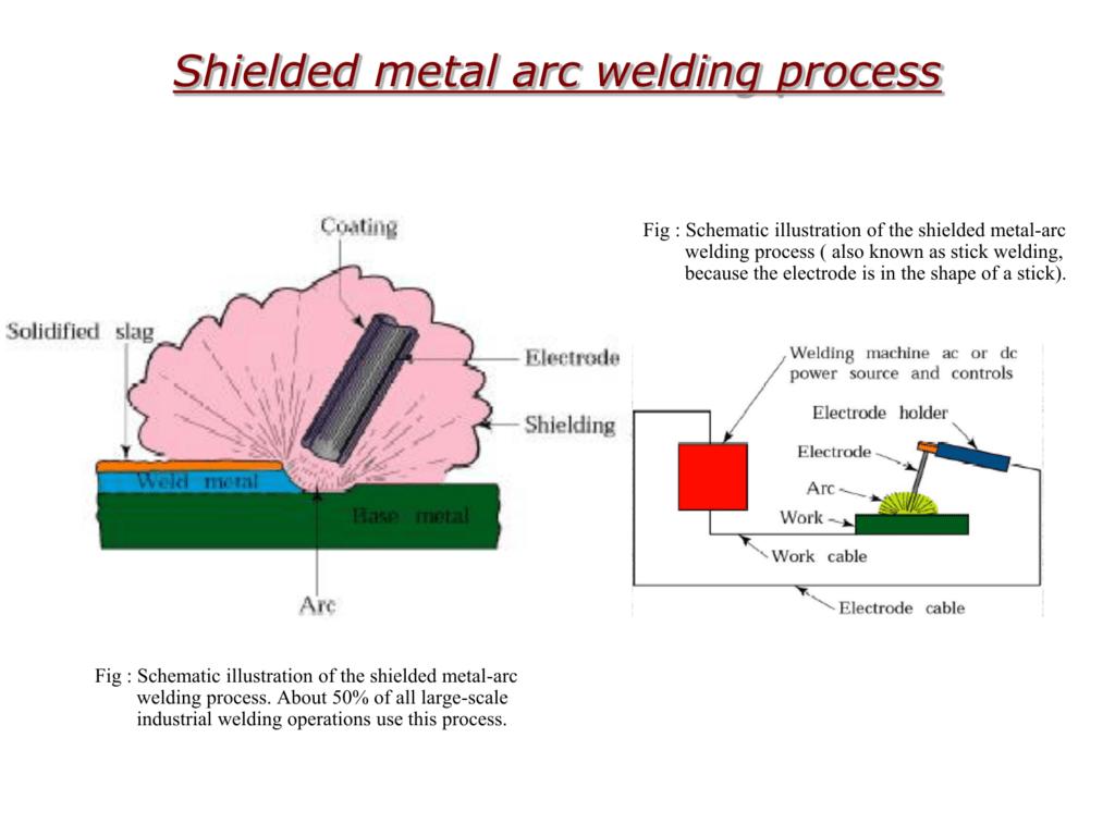 Flux Cored Arc Welding Diagram Pictures