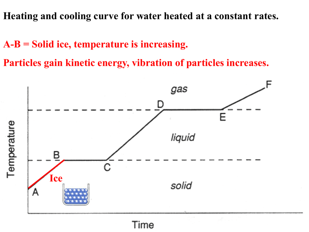the cooling curve of water For water, this  you are likely to have used salol or stearic acid in a school practical lesson to make your own cooling curve salol.