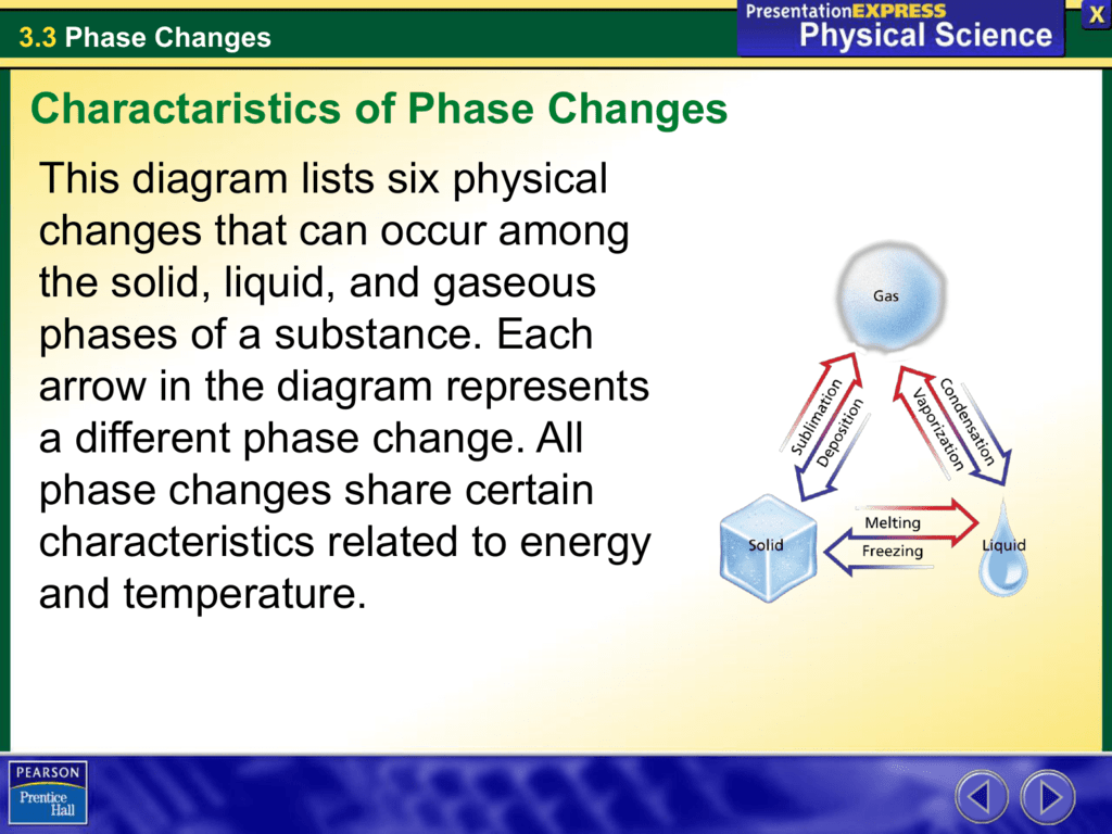33 phase changes