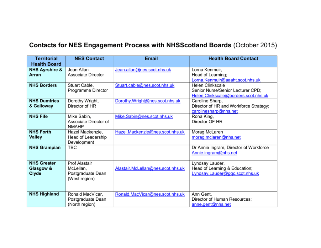 Contact list for engagement with NHS Boards