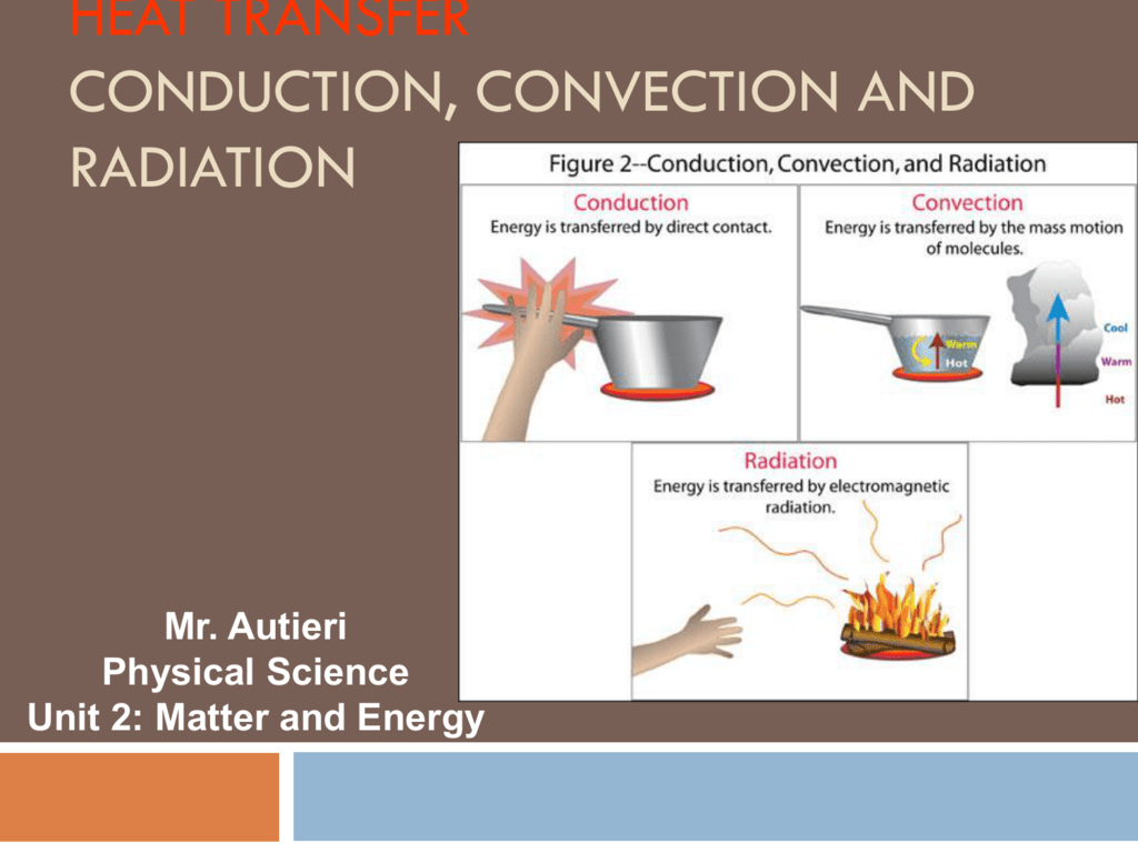 Heat Transfer Conduction, Convection, and Radiation