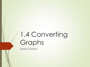 1.4 Converting Graphs