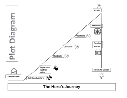 Hero's Journey Plot Chart