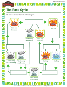 the-rock-cycle