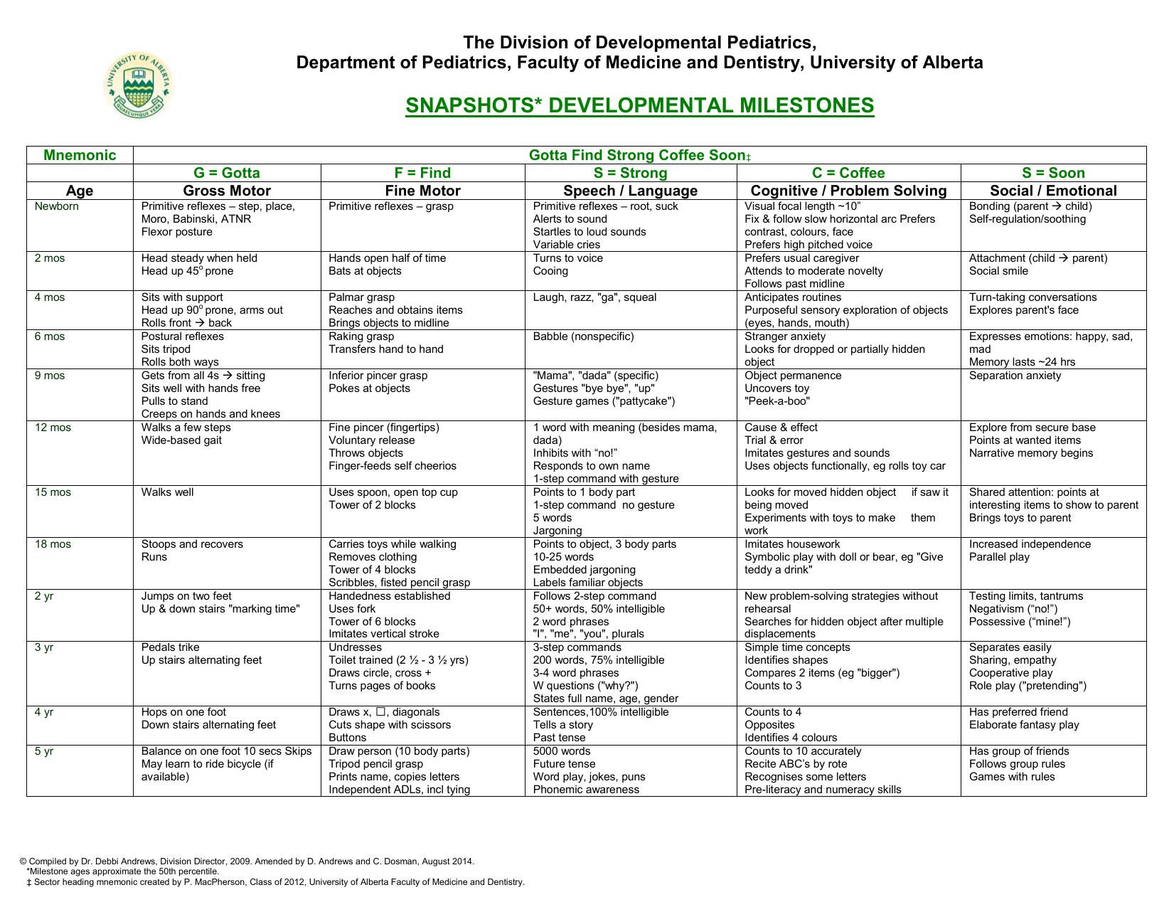 Developmental Milestones Reference Chart1