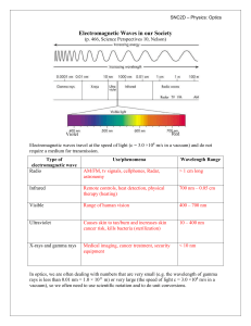 02 Electromagnetic Waves