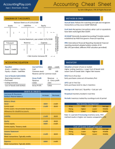 2015-4-26 Accounting Cheat Sheet John Gillingham all rights reserved posted 4-27-2015