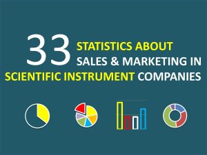 33 Statistics About Sales & Marketing in Scientific Instrument Companies