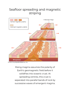 seafloor spreading and magnetic striping -- Britannica Online Encyclopedia