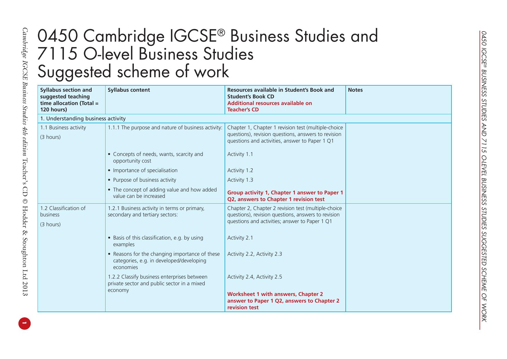 Cambridge igcse business studies 0450 and 7115 olevel suggested.