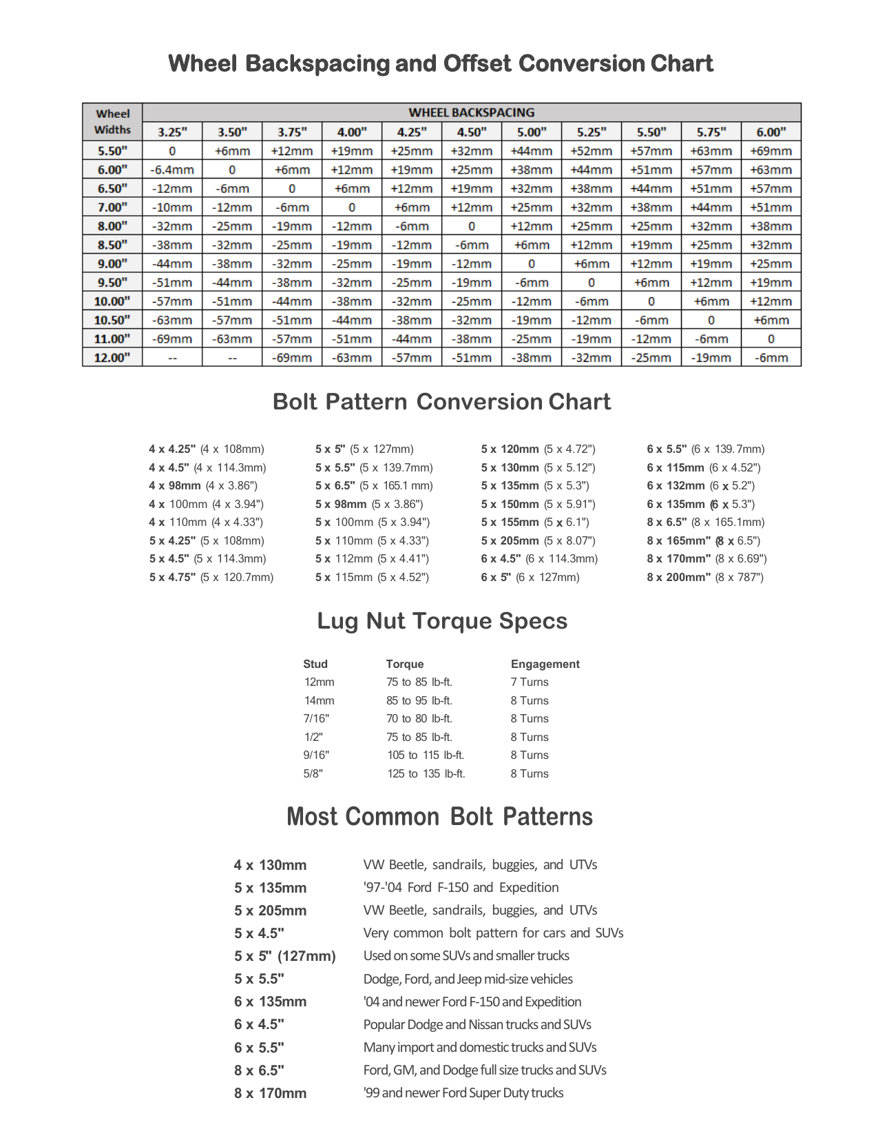 Bolt Pattern Guide