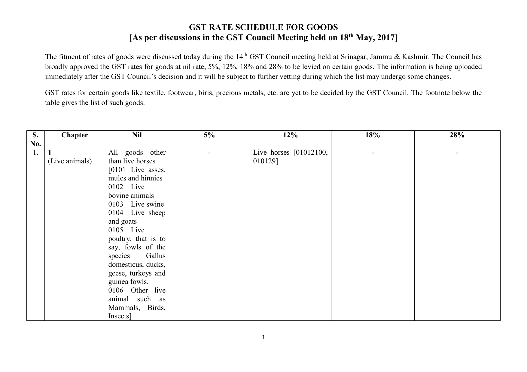 GST RATE SCHEDULE FOR GOODS chapter-wise-rate-wise-gst-schedule
