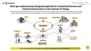 IOT Armour is a next-gen cybersecurity solution designed explicitly for critical infrastructure and   connected devices in the Internet of Things (IoT).