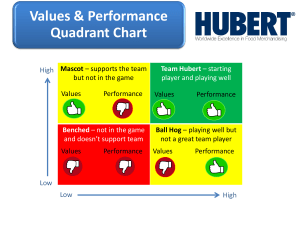 value performance quadrant