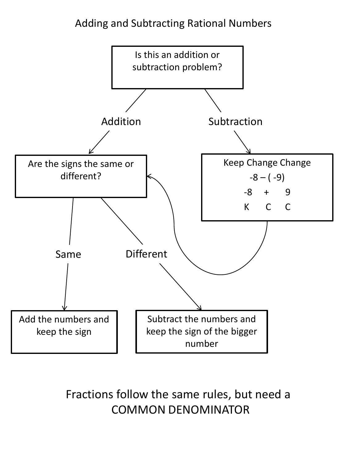 Adding And Subtracting Integers Flowchart
