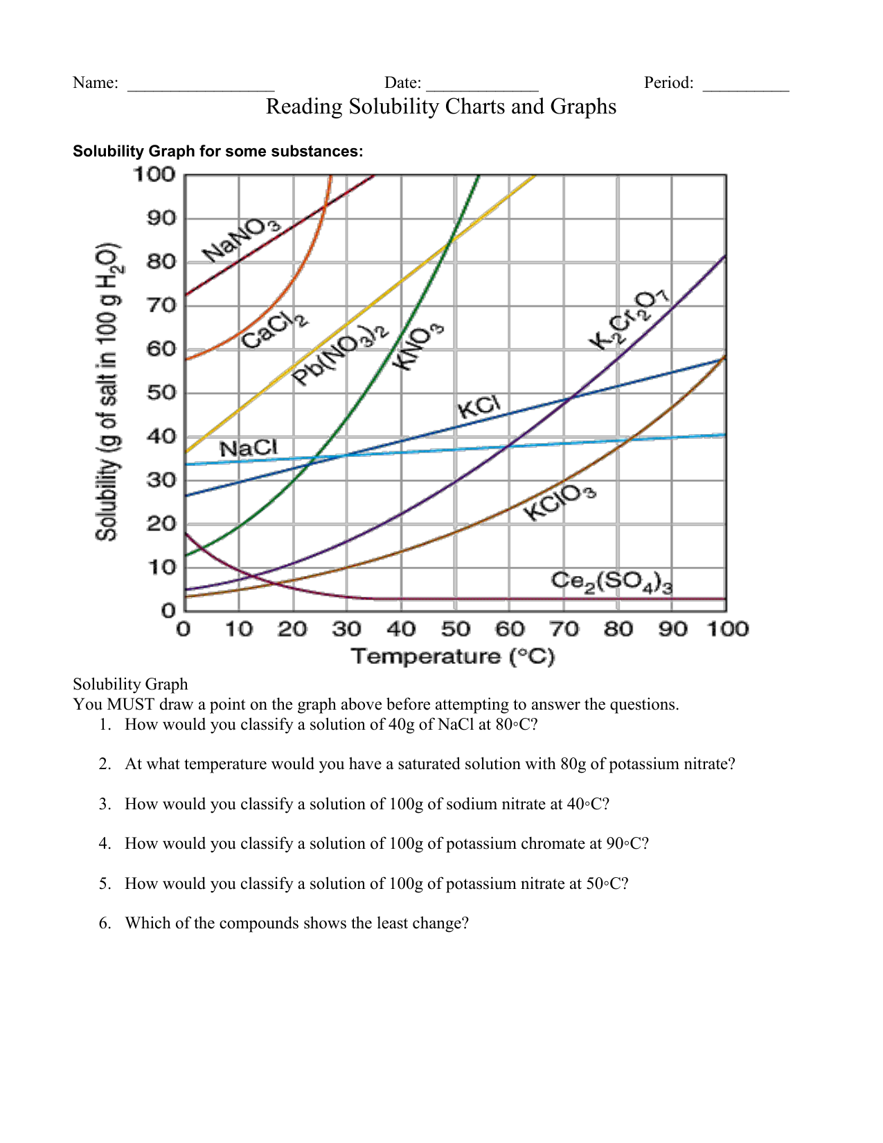 Reading Solubility Charts And Graphs