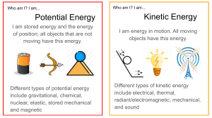About Me Energy Forms
