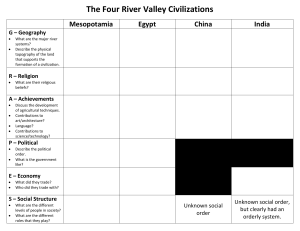 4 River Valleys Chart