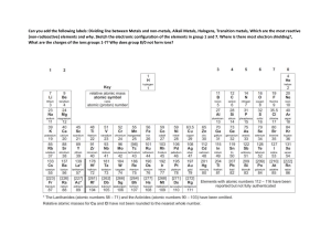 Periodic Table labels